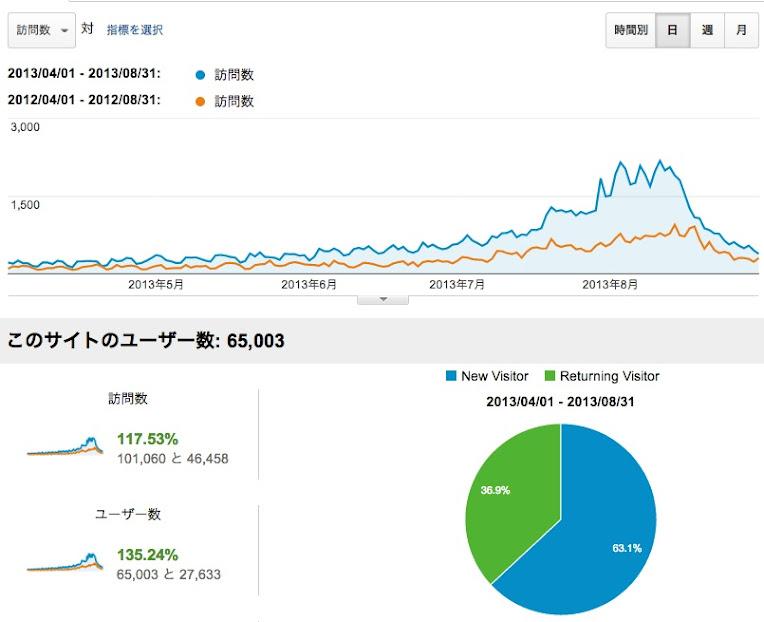 訪問者数グラフ