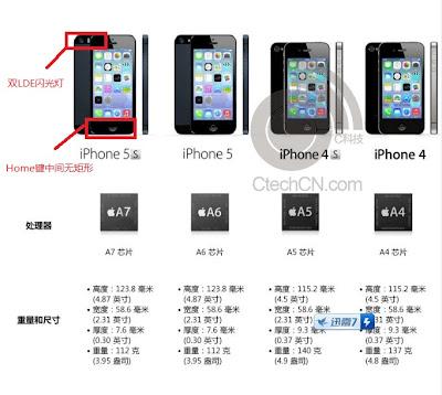 iPhone5S Spec CtecCN