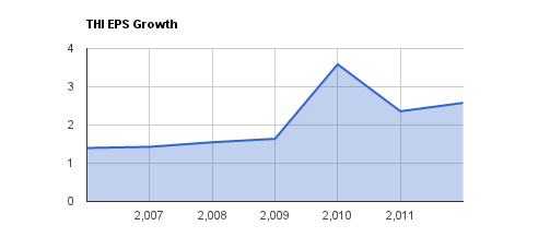 THI EPS Growth