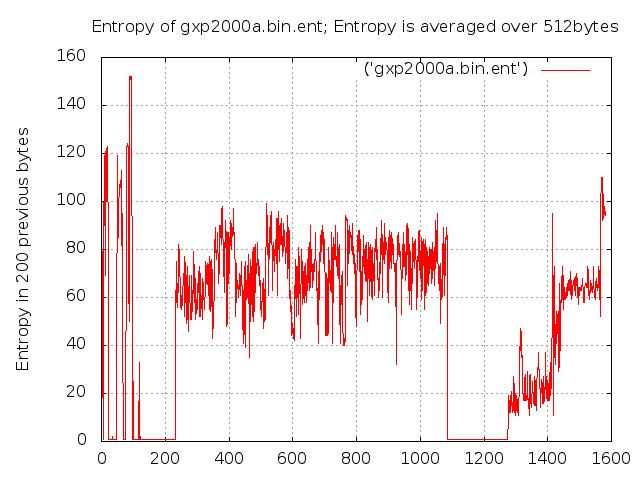 Digital dca-710b прошивка