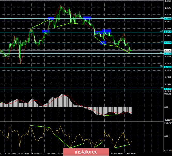 Analysis of the divergence of GBP / USD for February 15. New bullish divergence will allow the pound to rise slightly