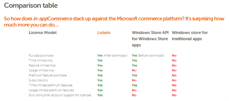 Maximize your revenue on the Windows Store