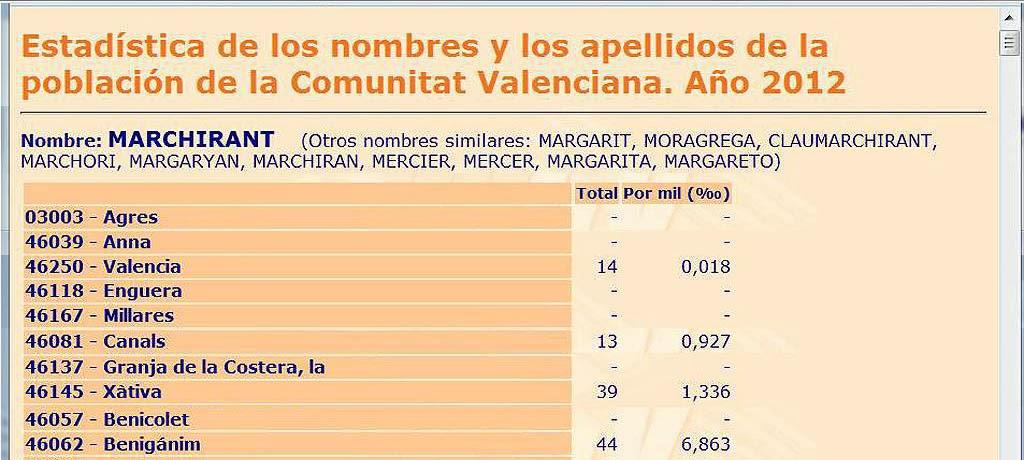 Frecuencia del apellido Marchirant en la Comunitat Valenciana.
