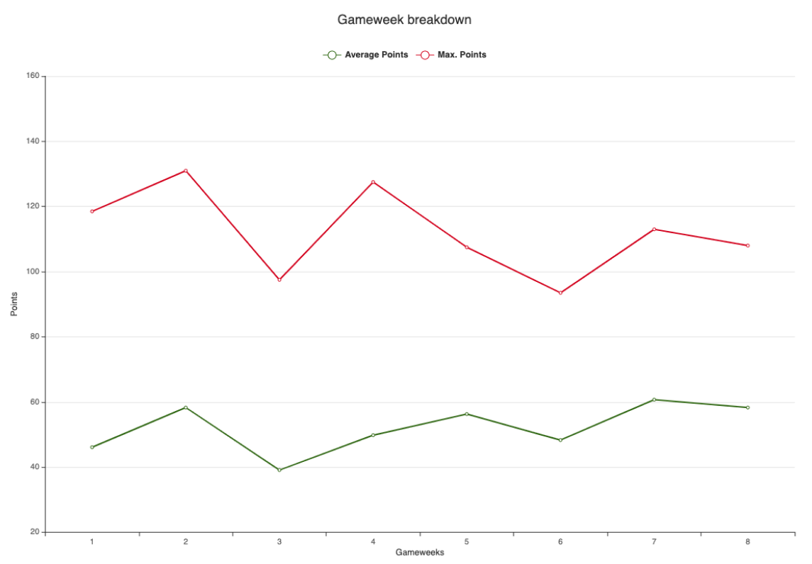 Weekly Statistical analysis - The road so far (GW8) performance