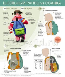 Школьный ранец и детская осанка. Инфографика.