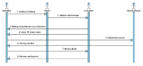 Ta1311376132 widuri gambar 34 sequence diagram sistem pemasaran yang berjalan ccuart Image collections