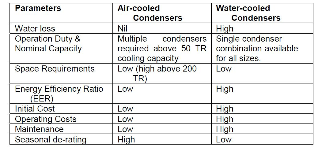Air Cooled: Air Cooled Chiller Cost Per Ton