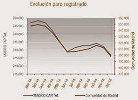 El paro desciende en 144 municipios de los 179 de la Comunidad de Madrid