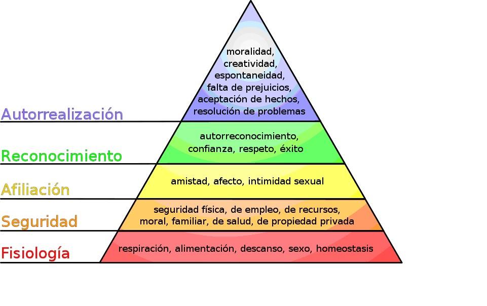 Resultado de imagen para dibujo de piramide de maslow