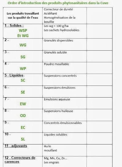 ordre d'introduction de produit phyto dans la cuve Ordre+intrduction+phyto