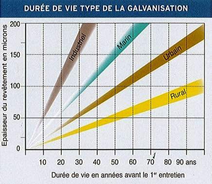 Durée de vie de l'acier galvanisé au sein de différents environnements climatiques