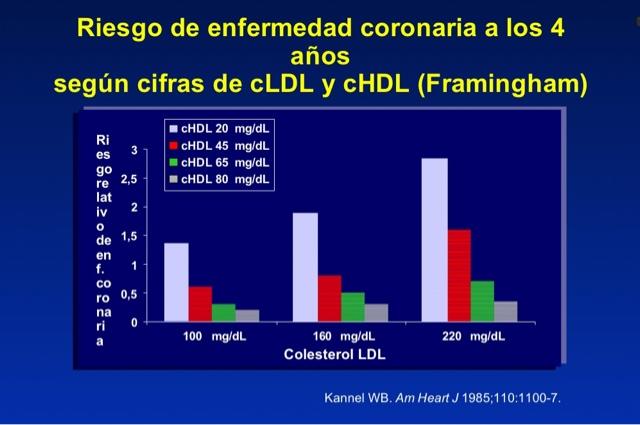 rango normal de colesterol en hombres