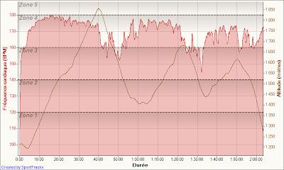 La Christolaise 2011 - fréquence cardiaque + dénivelé