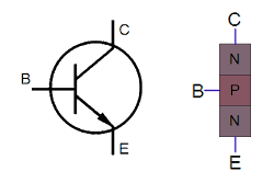 Symbol and structure of an NPN transistor.