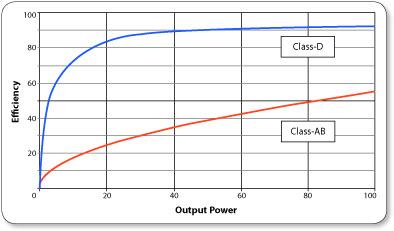 Eficiencia amplifiacion clase D