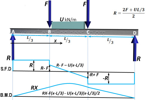 Analysis Of Beams Shear Force And Bending Moment Civil Engineering