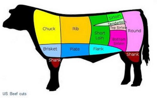 US Beef Cuts