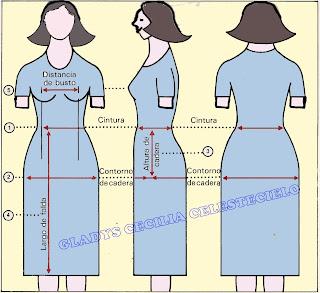 Nombres de medidas y en donde se toman en el cuerpo