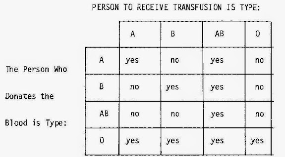 Image of Blood Transfusion Compatibility Chart