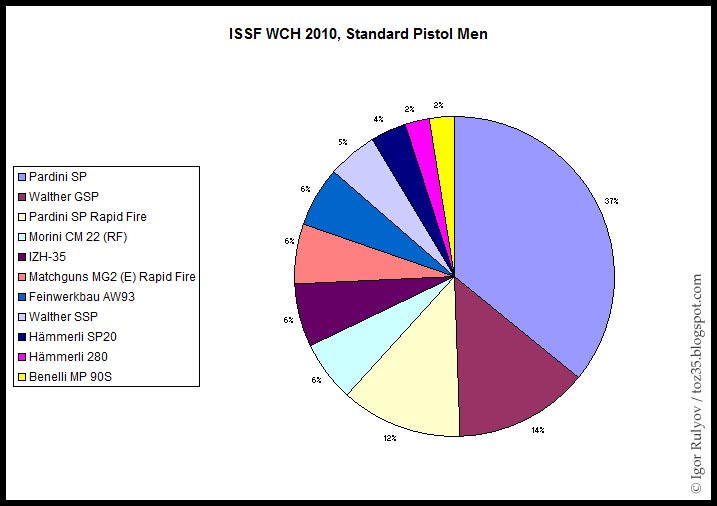 en 22lr : Walther ou Pardini ? ISSF_WCH_2010_STP_Men_Statistics