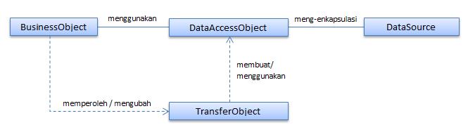 menggunakan data access object dan data access layer pada java