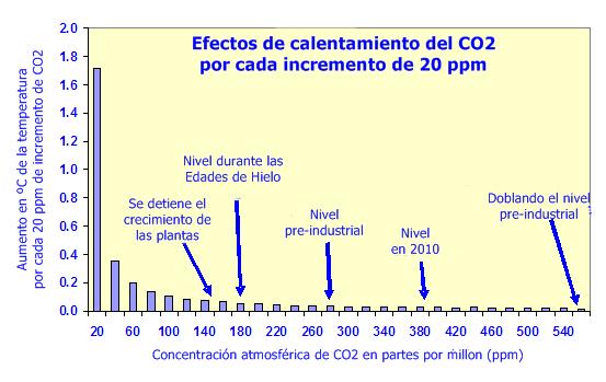 _Efecto_logarítmico_del_CO2_