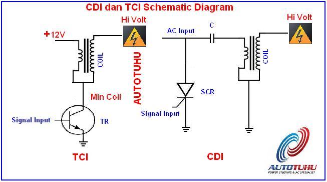 GoNdes s Virtual Page s   Perbedaan CDI dan TCI