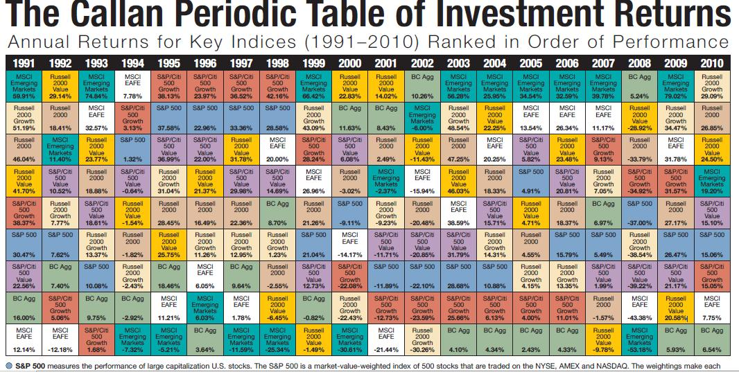 Do it yourself diy investor callan periodic table revisited callan periodic table revisited urtaz Images