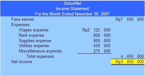 Pengantar Akuntansi Dan Bisnis Gudang Artikel