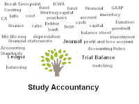 How to write accounting research paper