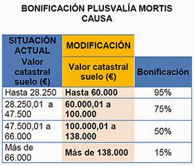 El Ayuntamiento de Madrid rebaja la plusvalía municipal para las herencias
