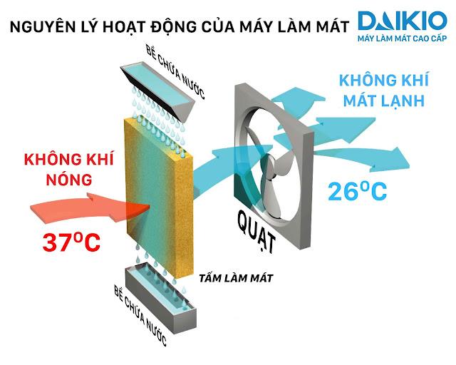 Khả năng giảm nhiệt độ đến 26 độ C