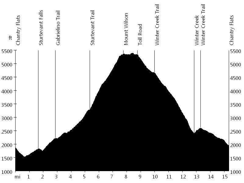 Mount Wilson • Route Profile