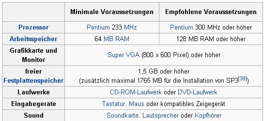 Minimale Win XP Anforderungen