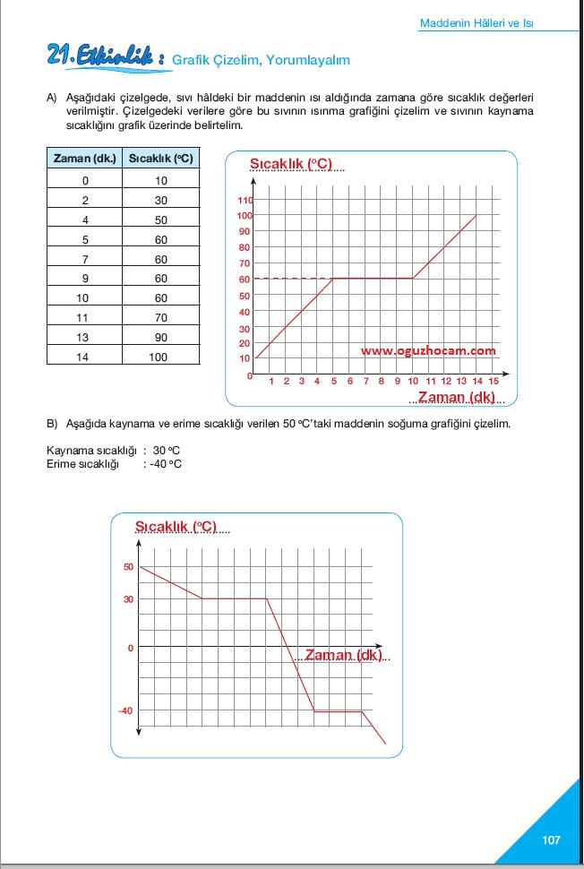 Sinif fen ve teknoloji çalişma kitabi sayfa 107 cevapları
