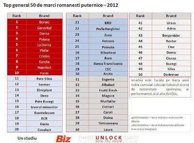 50 cele mai puternice branduri romanesti in 2012