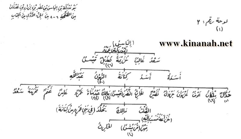 مشجرات قبائل كنانة قريش مالك ملكان الأحابيش الدئل Screen%252520Shot%