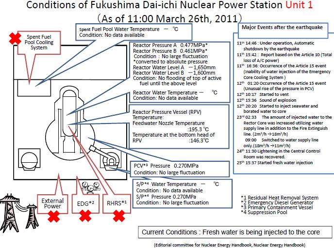 Fukushima Reactor Status With Detailed Labelled Graphs