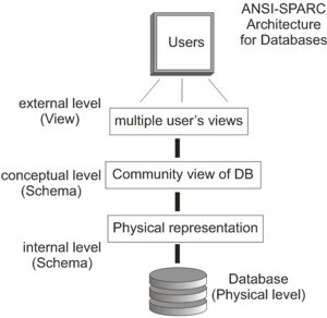 arsitektur ansi sparc dalam database