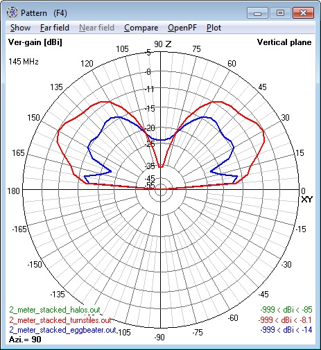 Composite of all 144 MHz 2 stacked Antennas                       elevation patterns - vertical polarization                       component only.