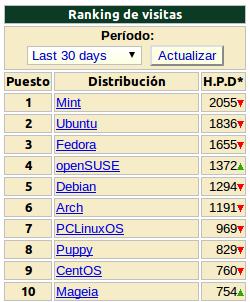 ¿Ubuntu deja de ser la distribución GNU/Linux más popular
