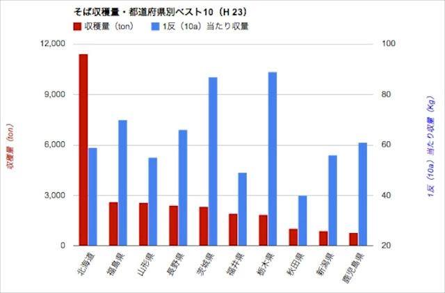 <全国> 収穫量・都道府県別(H23)