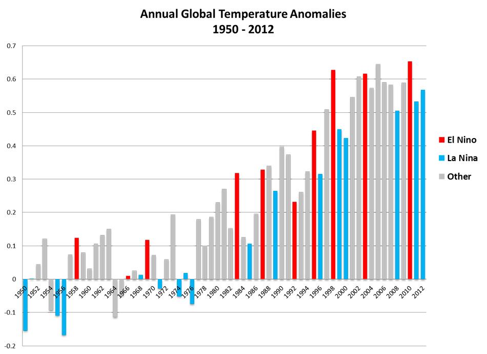 El efecto de los volcanes en la pausa del calentamiento global