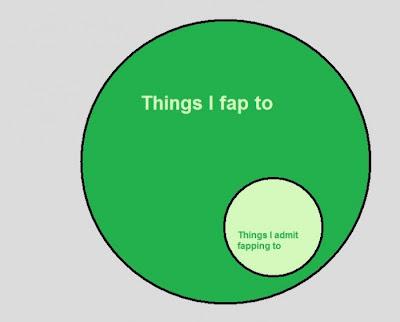 fap chart