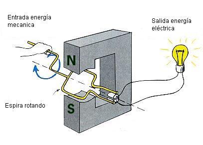 El generador de corriente el ctrica - Generadores de corriente ...