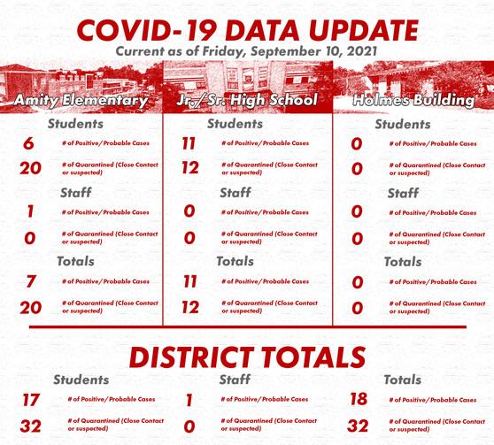 COVID DATA 091021