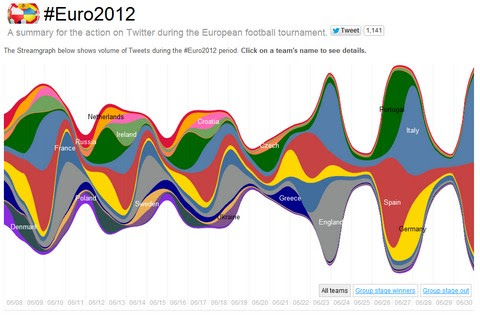 Euro 2012 Infographic done by Twitter