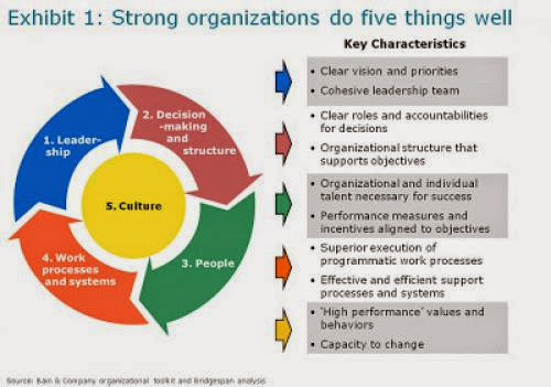 Key Elements Of Effective Organizations Bridgespans Organization Wheel