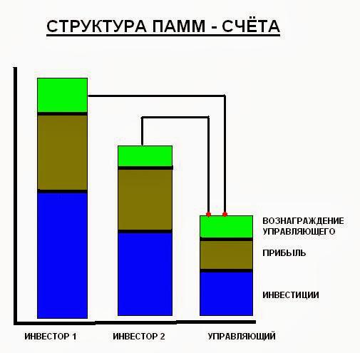 Что такое ПАММ счет и как он работает?