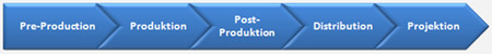 Filmproduktionsprozess